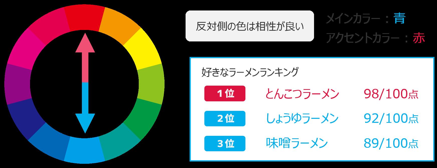 色相環の使い方