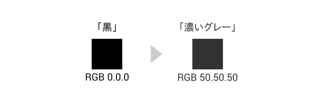 黒と濃いグレーの違い