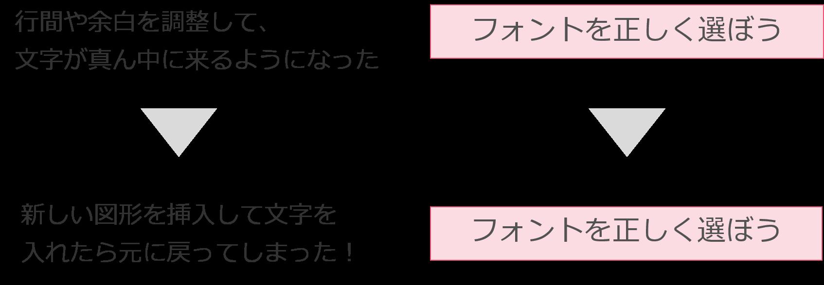 文字や図形の設定に関する説明画像