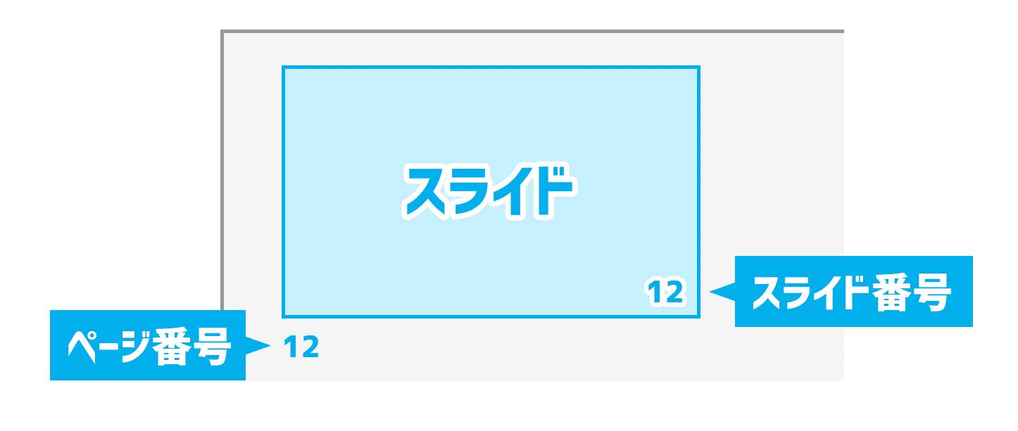 ページ番号とスライド番号の違い