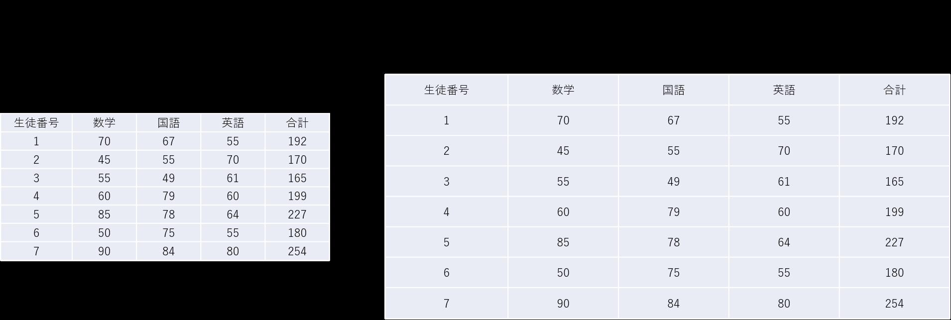 エクセルの表を貼り付け先のスタイルを使用して貼り付けた場合