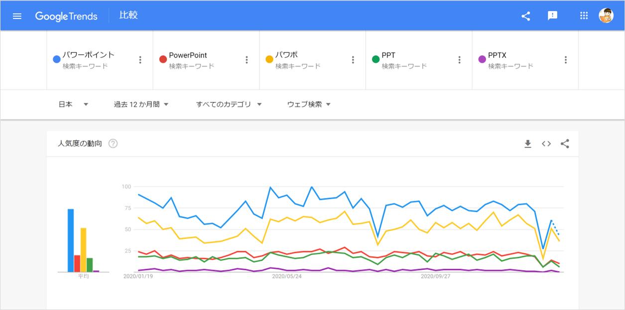 パワーポイントの検索数比較