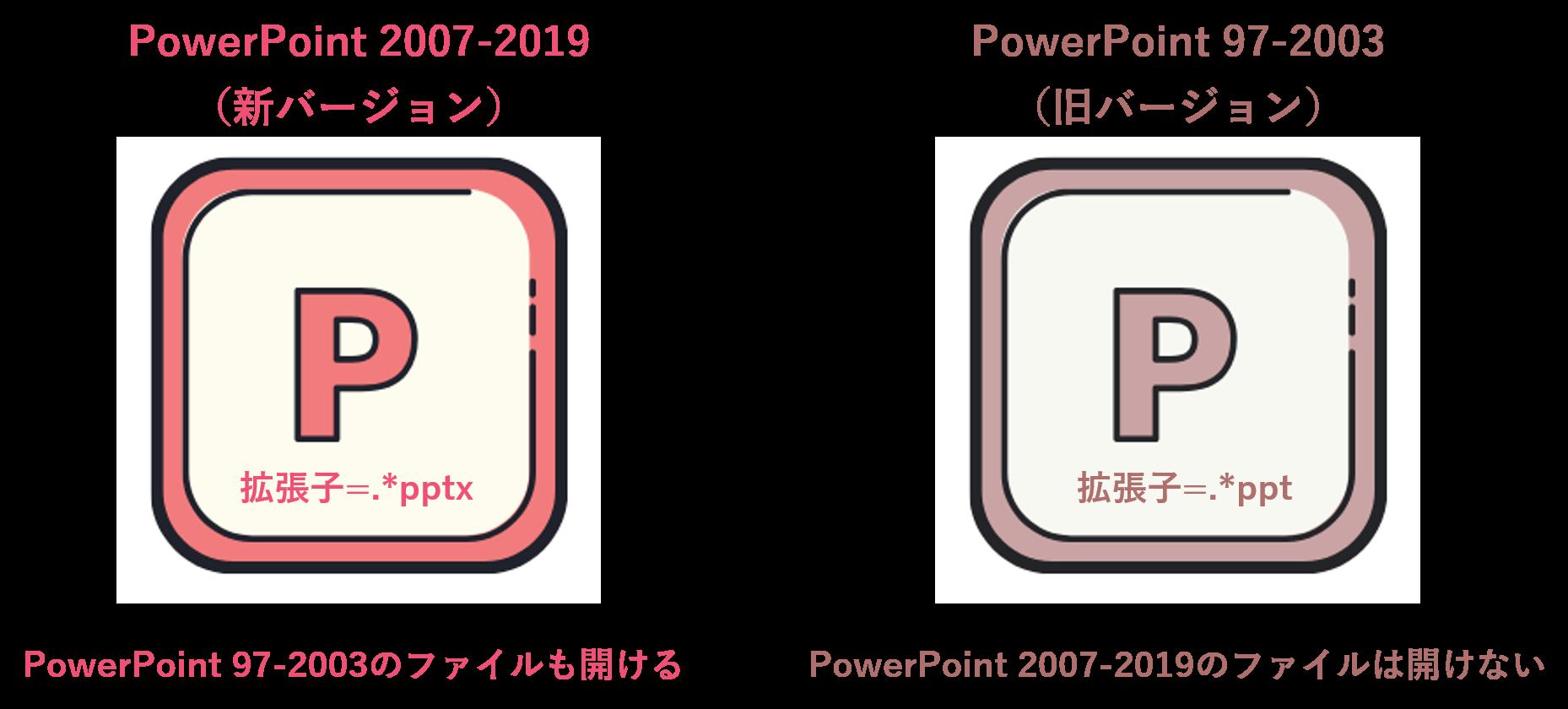 旧バージョンのパワーポイントでは、新バージョンのパワーポイントを開けない
