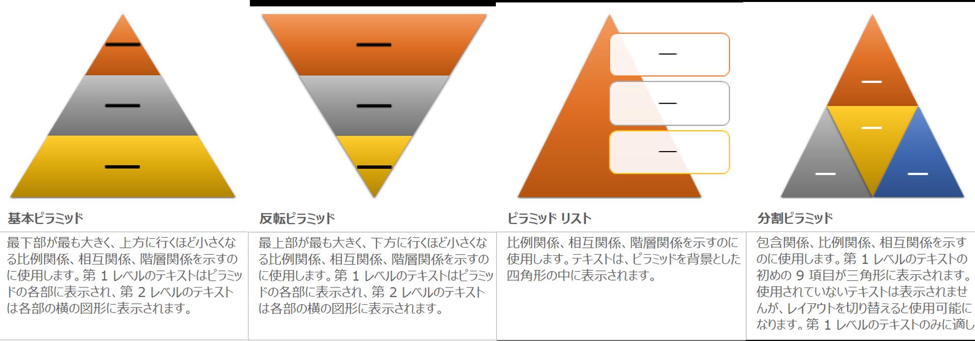 パワーポイントのSmartArtで挿入できる4種類のピラミッド
