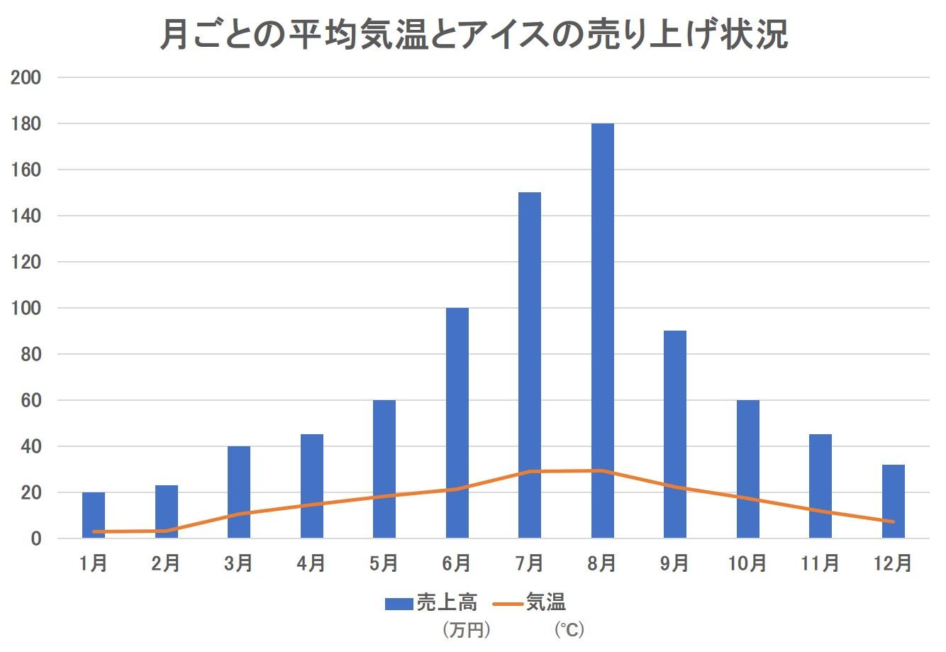 2軸で作れていない見にくいグラフ